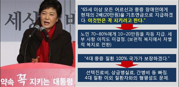 박근혜공약에 대한 이미지 검색결과